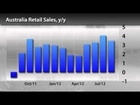 InstaForex News 4 September. Retail Sales Drop in Australia and Switzerland